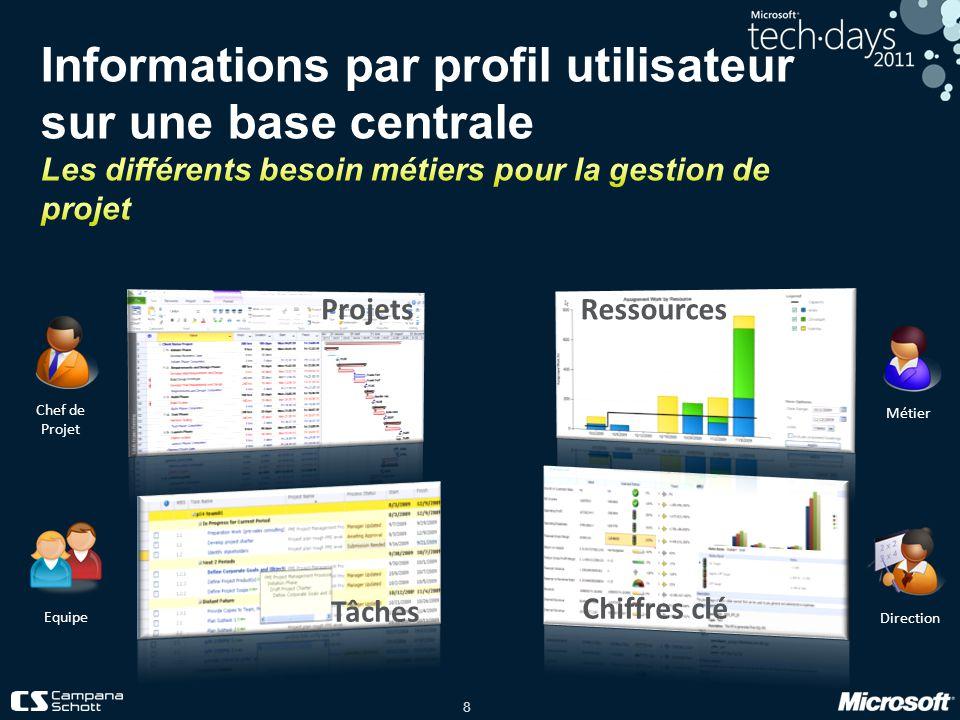 Informations par profil utilisateur sur une base centrale Les différents besoin métiers pour la gestion de projet