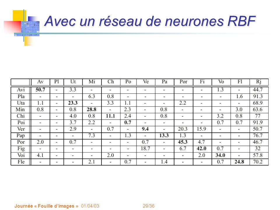 Avec un réseau de neurones RBF