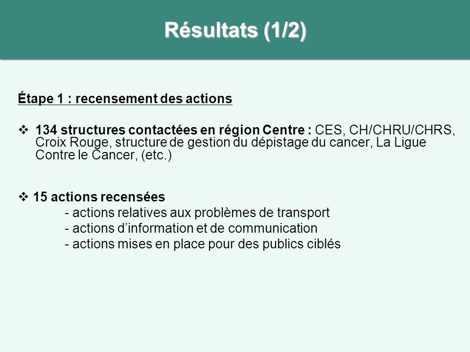 Résultats (1/2) Étape 1 : recensement des actions