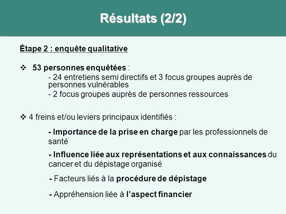 Résultats (2/2) Étape 2 : enquête qualitative 53 personnes enquêtées :