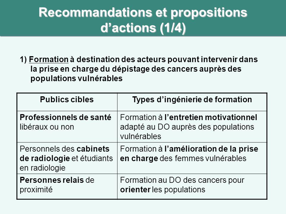 Recommandations et propositions d'actions (1/4)