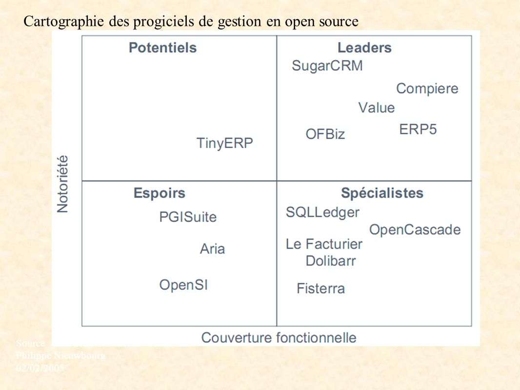 Cartographie des progiciels de gestion en open source