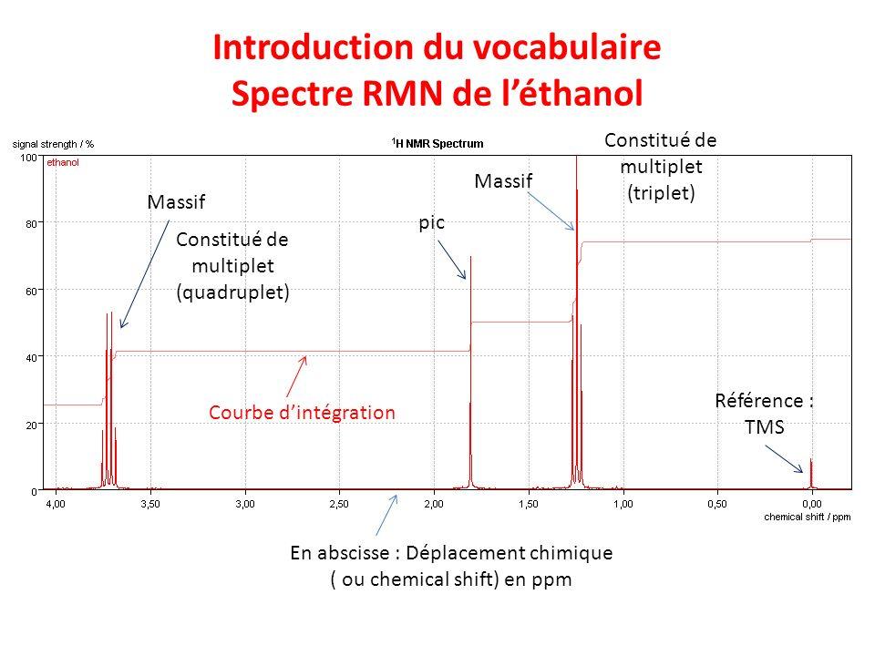 Introduction du vocabulaire Spectre RMN de l'éthanol