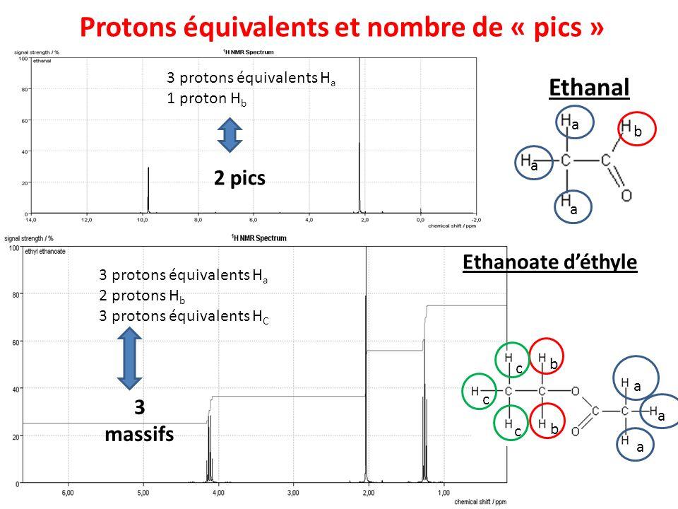Protons équivalents et nombre de « pics »