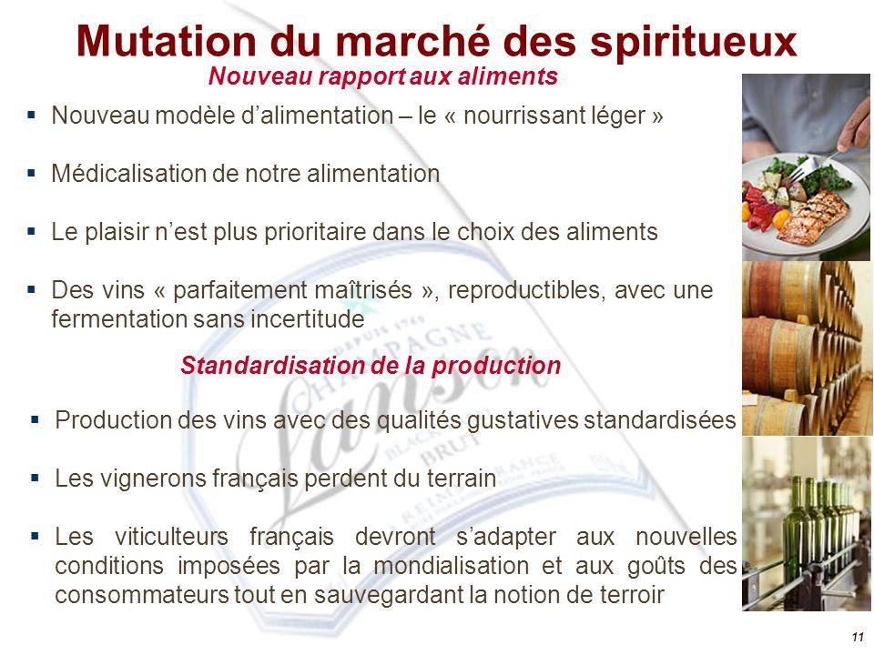 Mutation du marché des spiritueux
