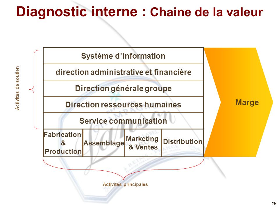 Diagnostic interne : Chaine de la valeur