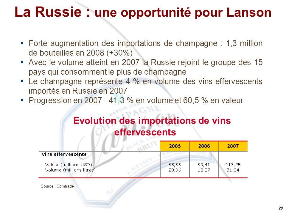 La Russie : une opportunité pour Lanson