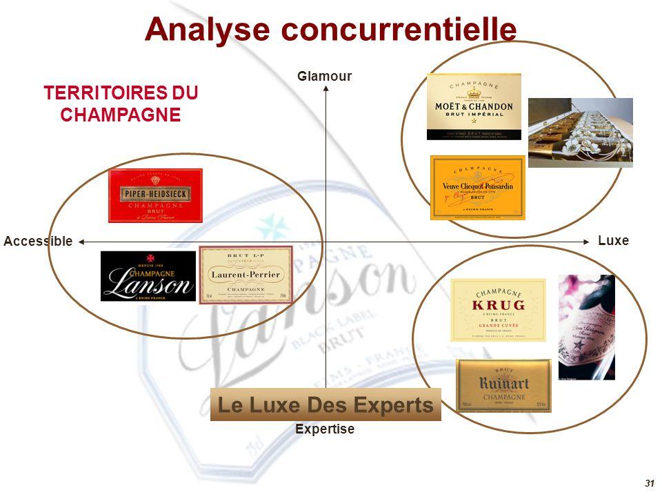 Analyse concurrentielle TERRITOIRES DU CHAMPAGNE