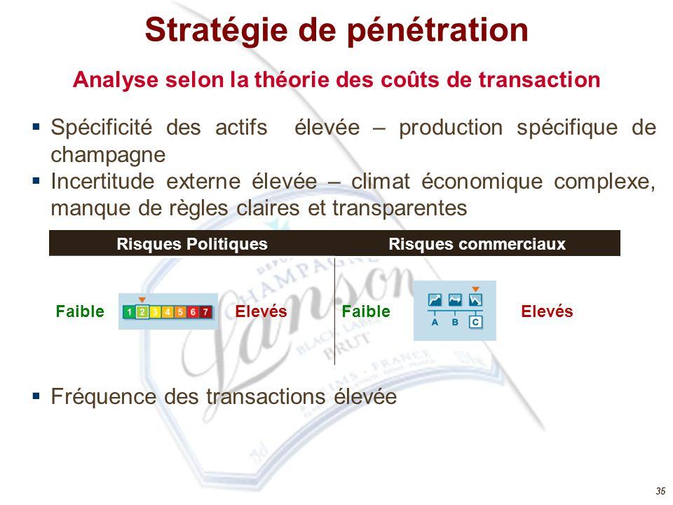 Analyse selon la théorie des coûts de transaction