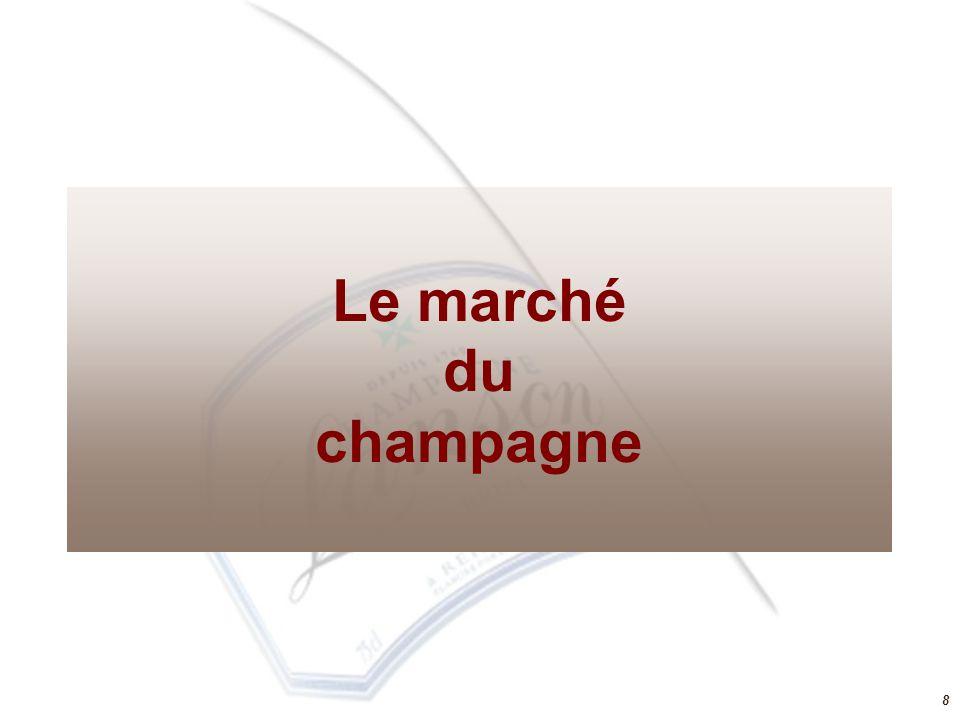 Le marché du champagne 8