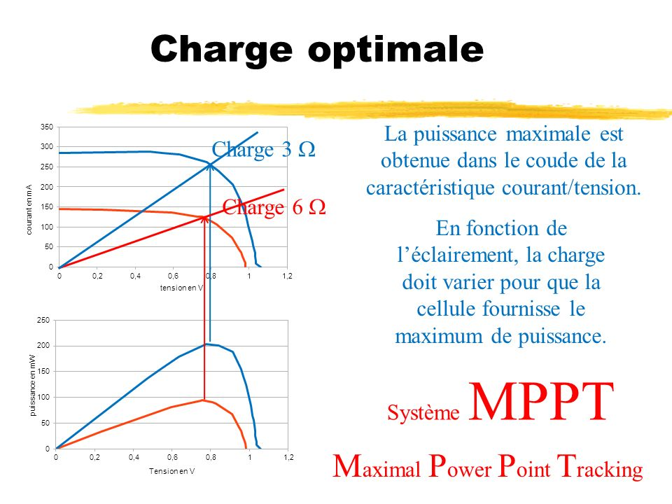 Charge optimale Maximal Power Point Tracking