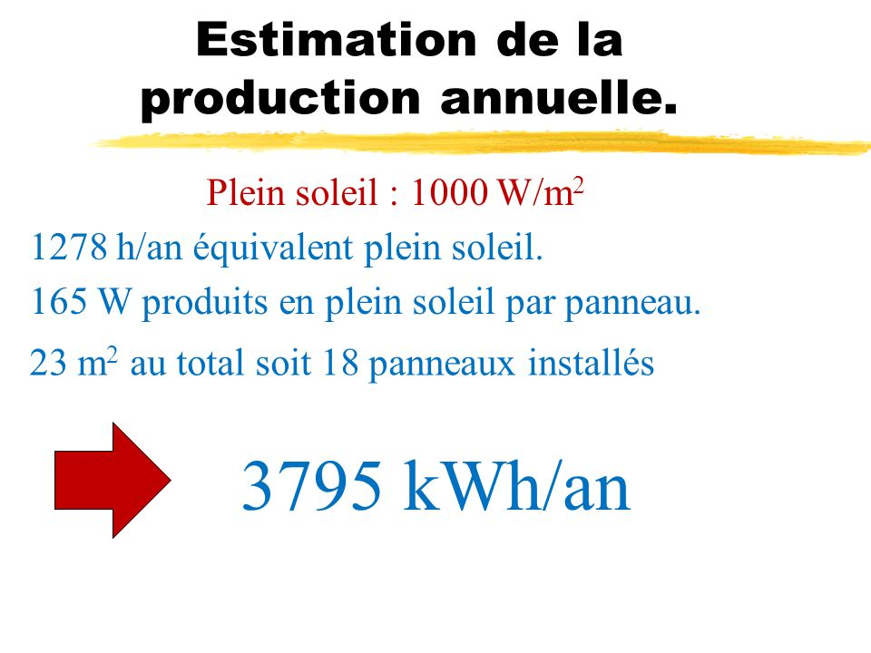 Estimation de la production annuelle.