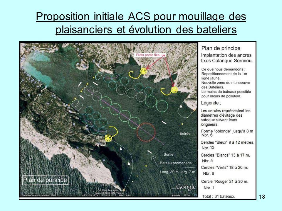 Proposition initiale ACS pour mouillage des plaisanciers et évolution des bateliers