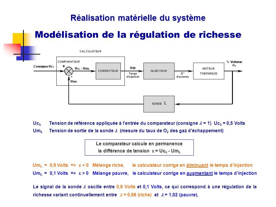 Modélisation de la régulation de richesse