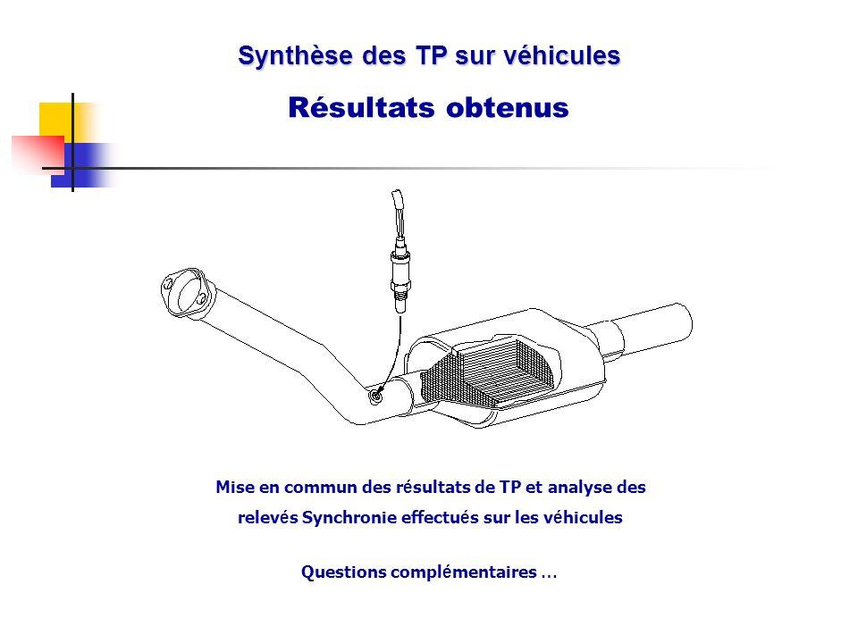Synthèse des TP sur véhicules Questions complémentaires …