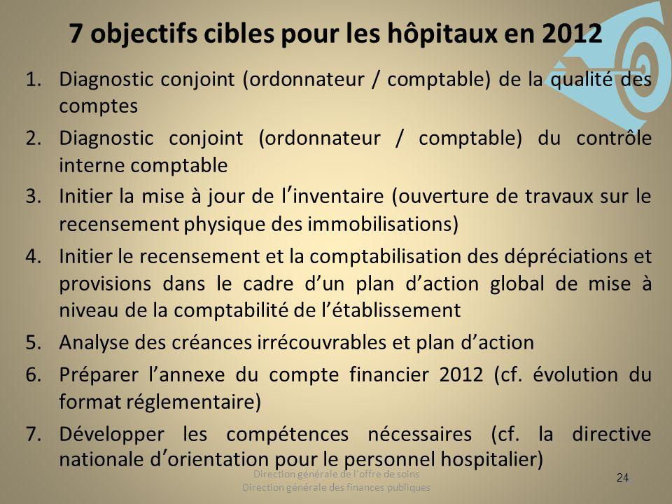 7 objectifs cibles pour les hôpitaux en 2012