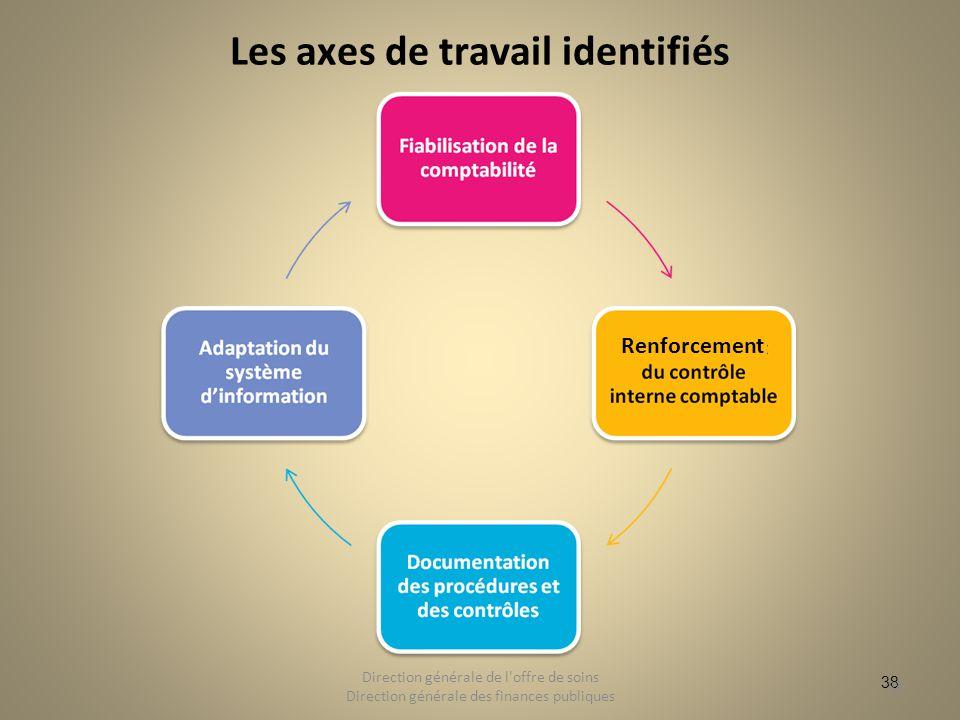 Les axes de travail identifiés