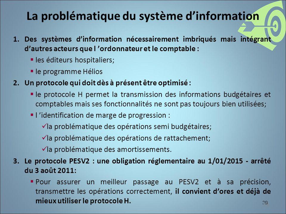 La problématique du système d'information