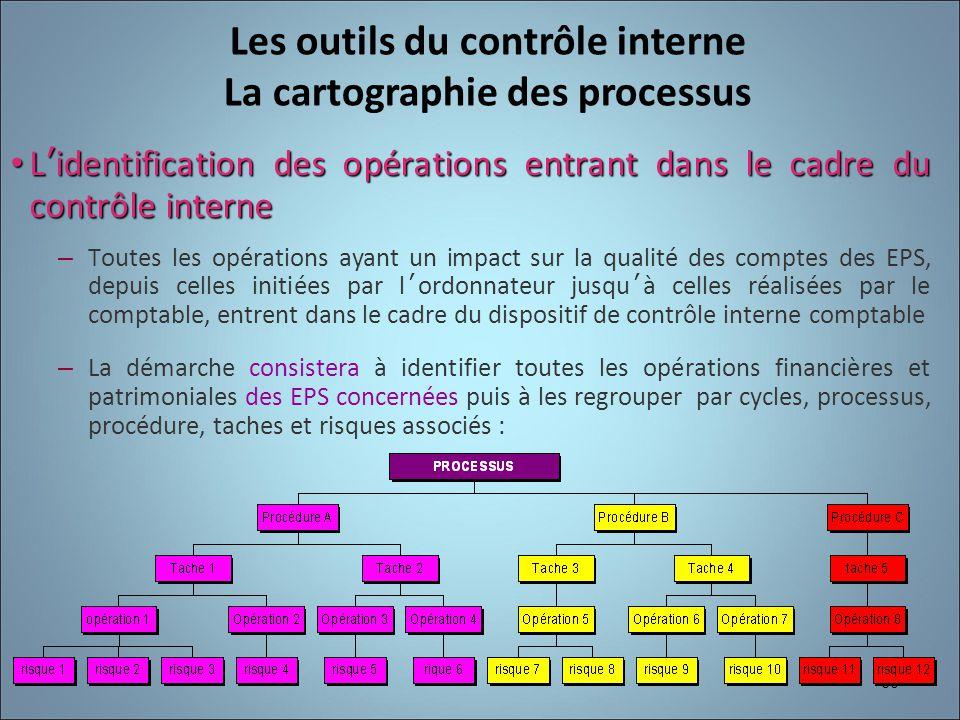 Les outils du contrôle interne La cartographie des processus