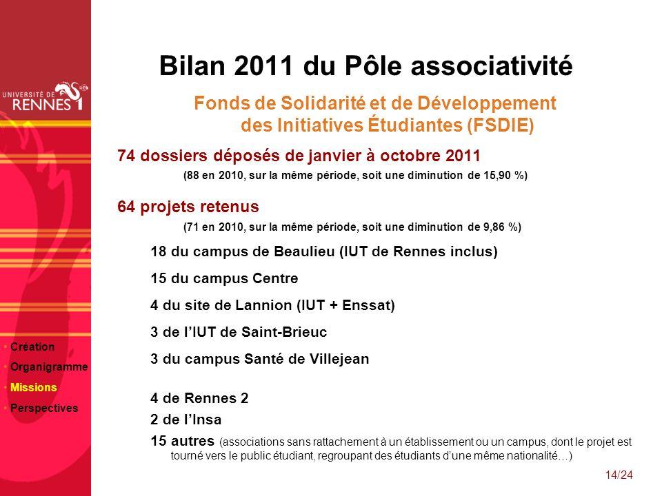 Bilan 2011 du Pôle associativité