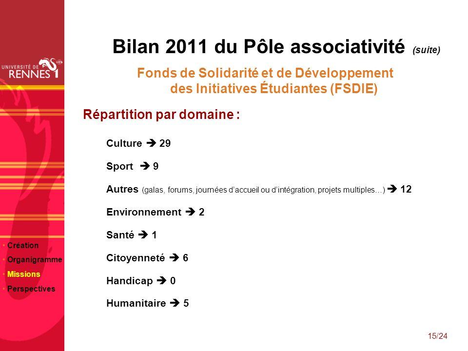 Bilan 2011 du Pôle associativité (suite)