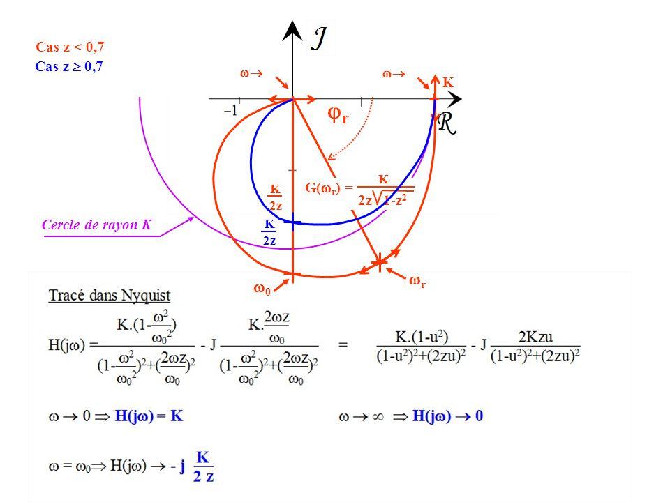 r r 0 Cas z < 0,7 Cas z  0,7 K G(r) = 2z 1-z2