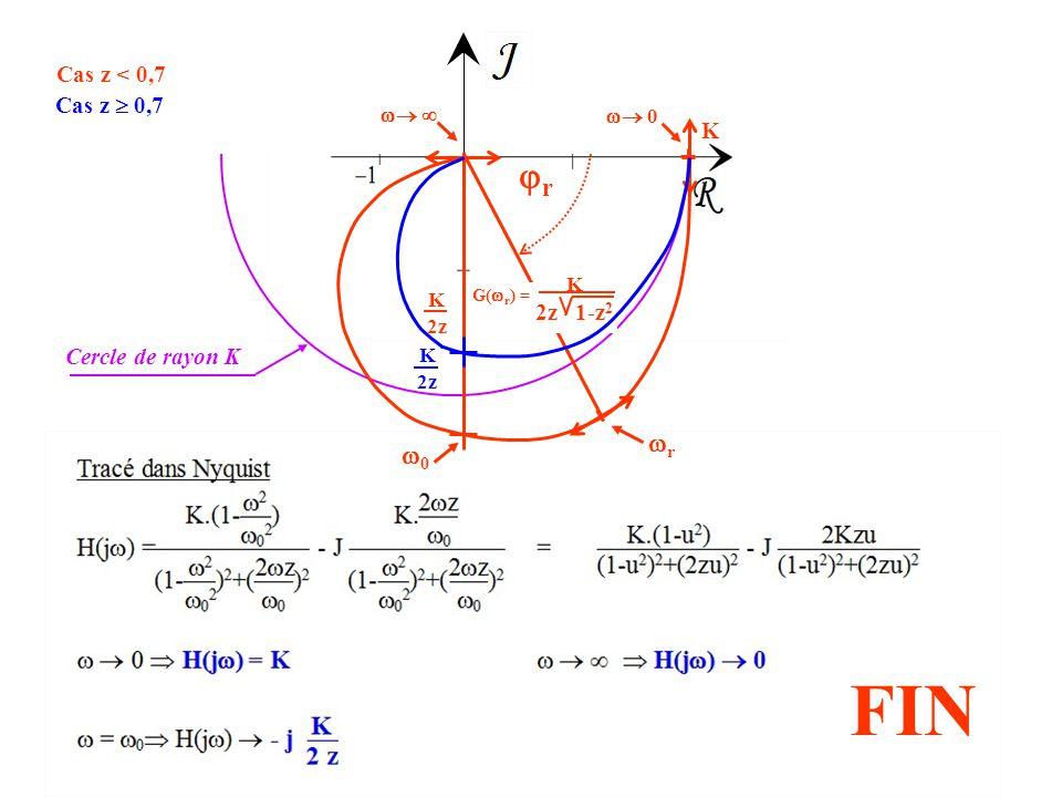 FIN r r 0 Cas z < 0,7 Cas z  0,7 K 2z 1-z2 Cercle de rayon K