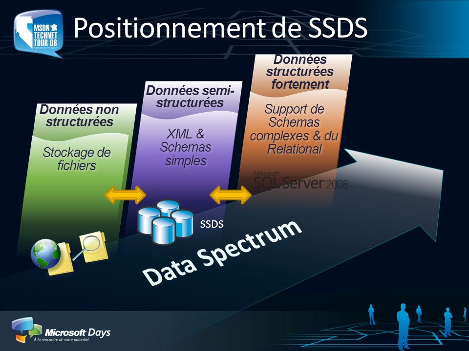Positionnement de SSDS