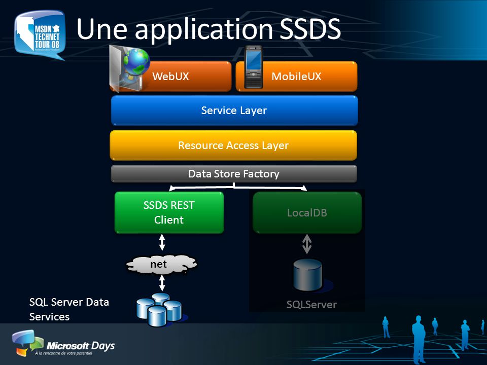 Une application SSDS WebUX MobileUX Service Layer