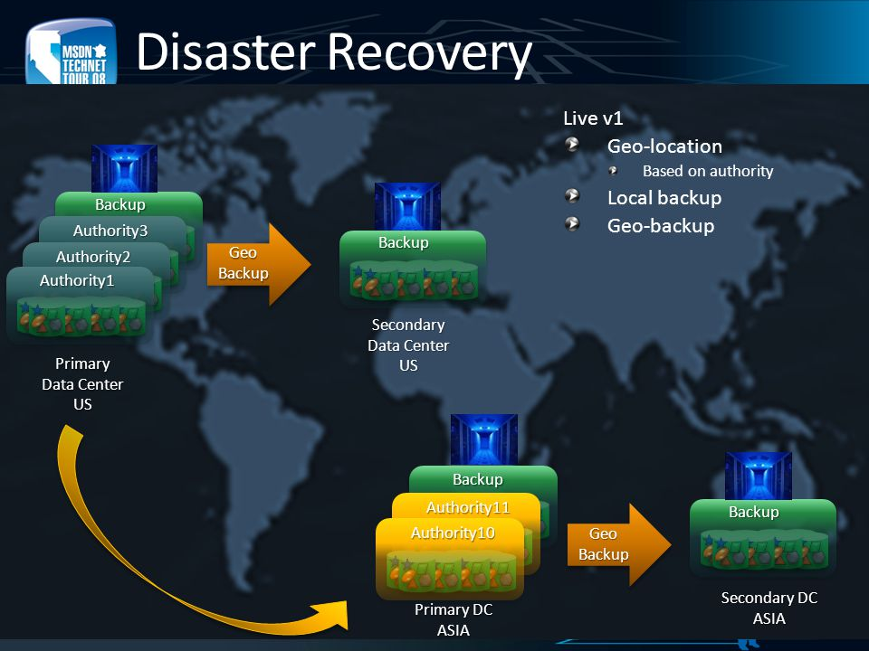 Disaster Recovery Live v1 Geo-location Local backup Geo-backup