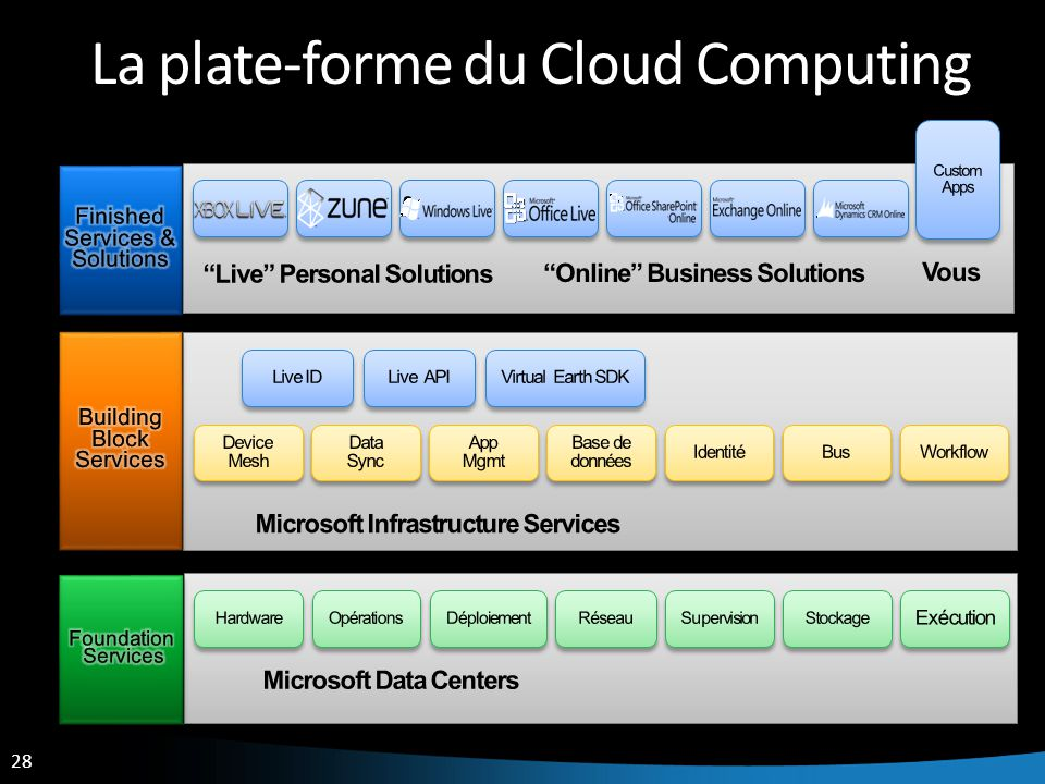 La plate-forme du Cloud Computing