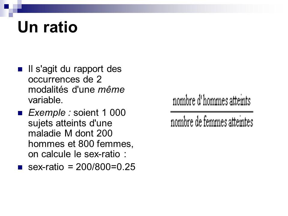 Un ratio Il s agit du rapport des occurrences de 2 modalités d une même variable.