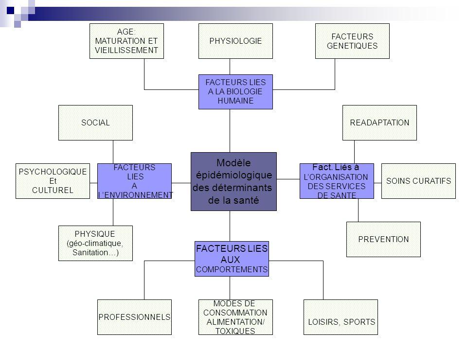 MODES DE CONSOMMATION ALIMENTATION/ TOXIQUES