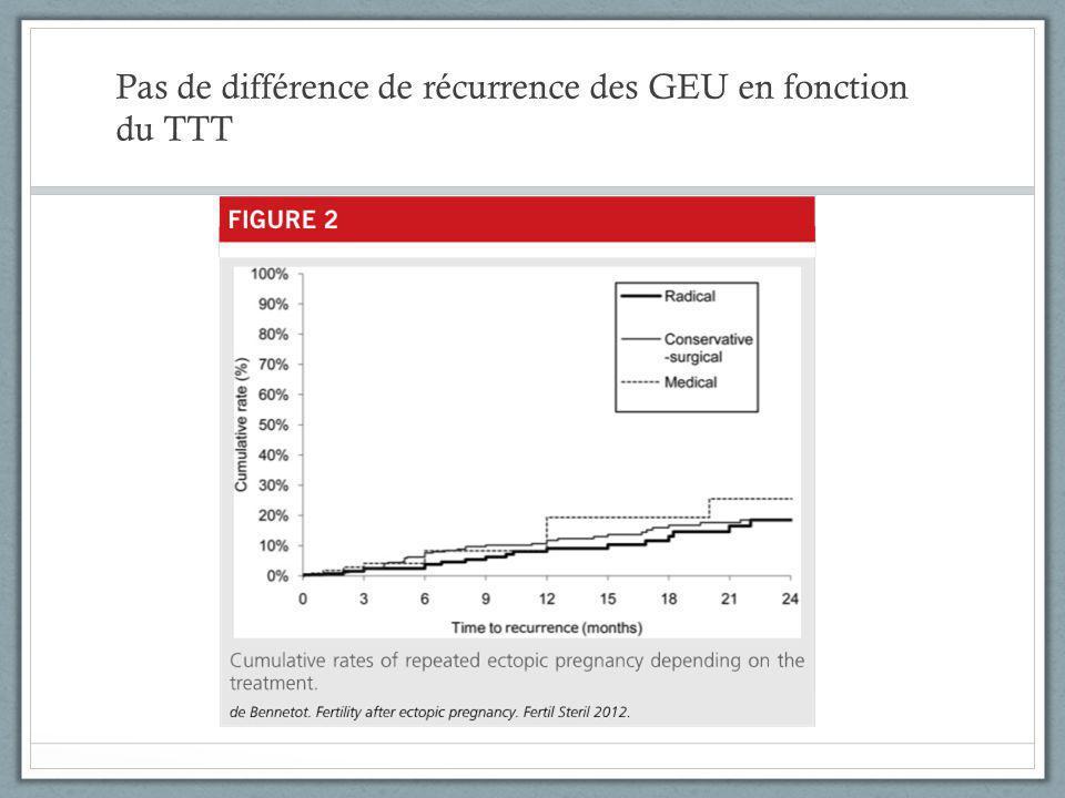 Pas de différence de récurrence des GEU en fonction du TTT