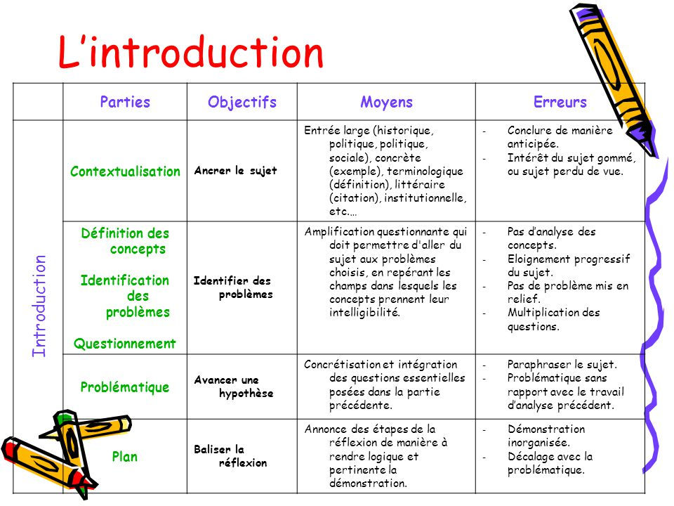Définition des concepts Identification des problèmes