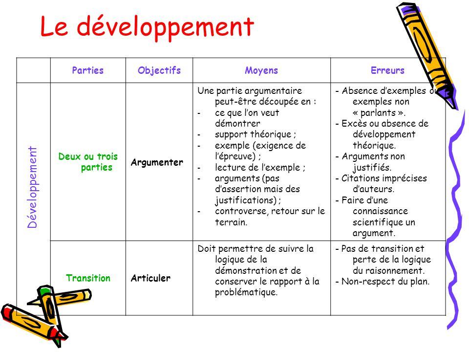 Le développement Développement Parties Objectifs Moyens Erreurs