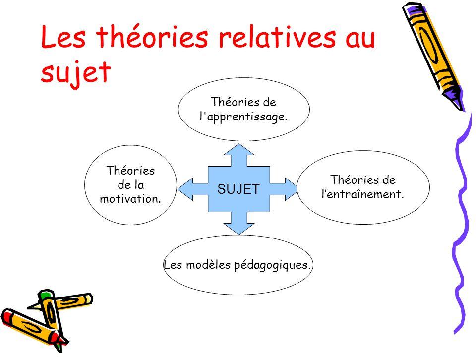 Les théories relatives au sujet