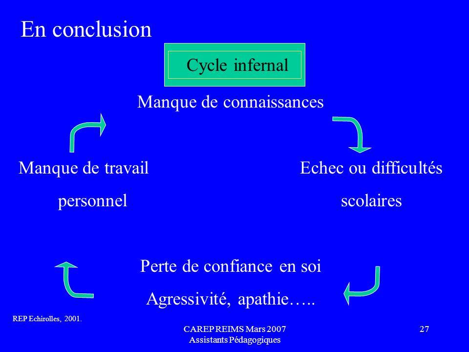 En conclusion Cycle infernal Manque de connaissances