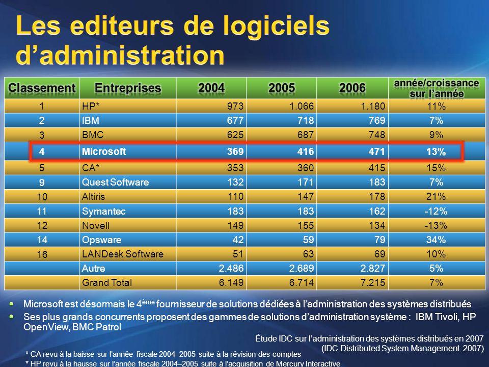 Les editeurs de logiciels d'administration