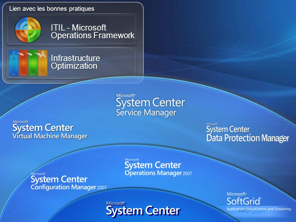 ITIL - Microsoft Operations Framework