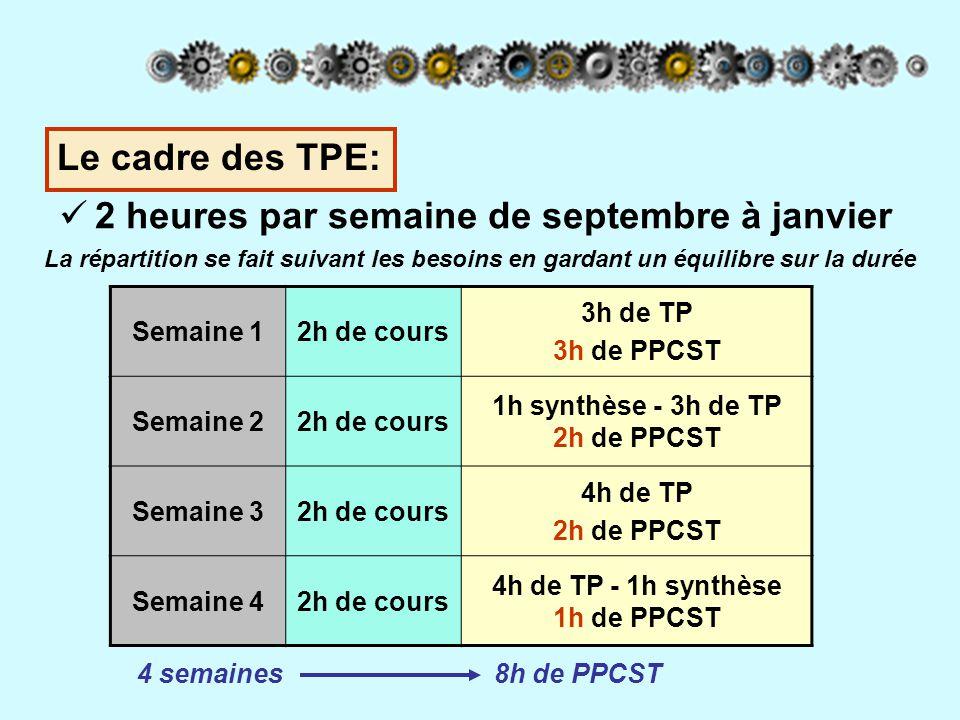 1h synthèse - 3h de TP 2h de PPCST 4h de TP - 1h synthèse 1h de PPCST