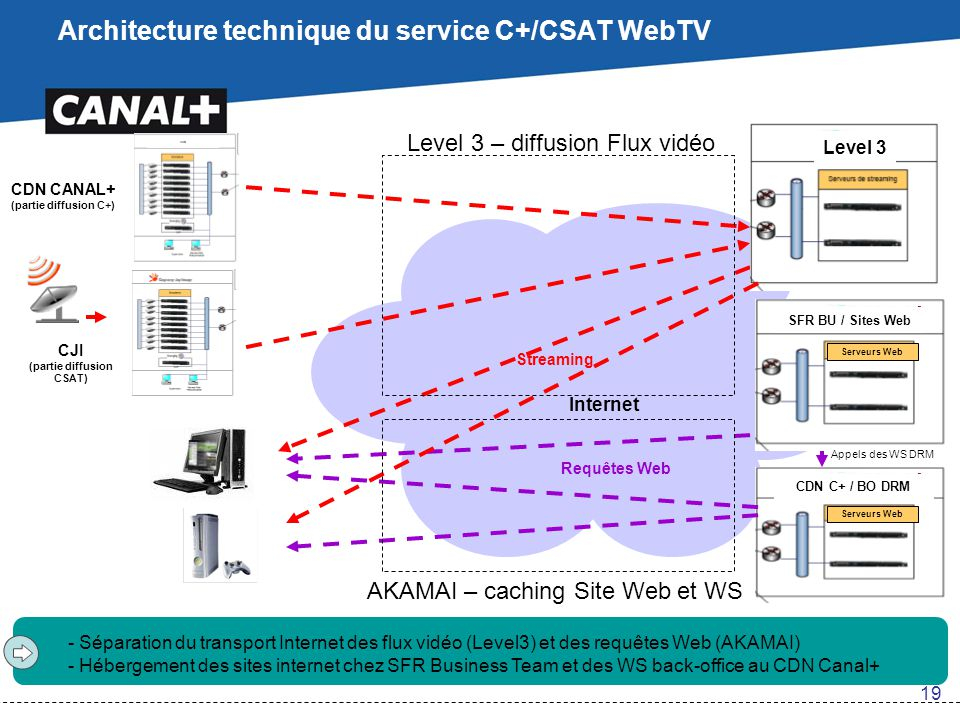 Architecture technique du service C+/CSAT WebTV