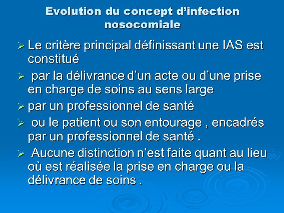 Evolution du concept d'infection nosocomiale