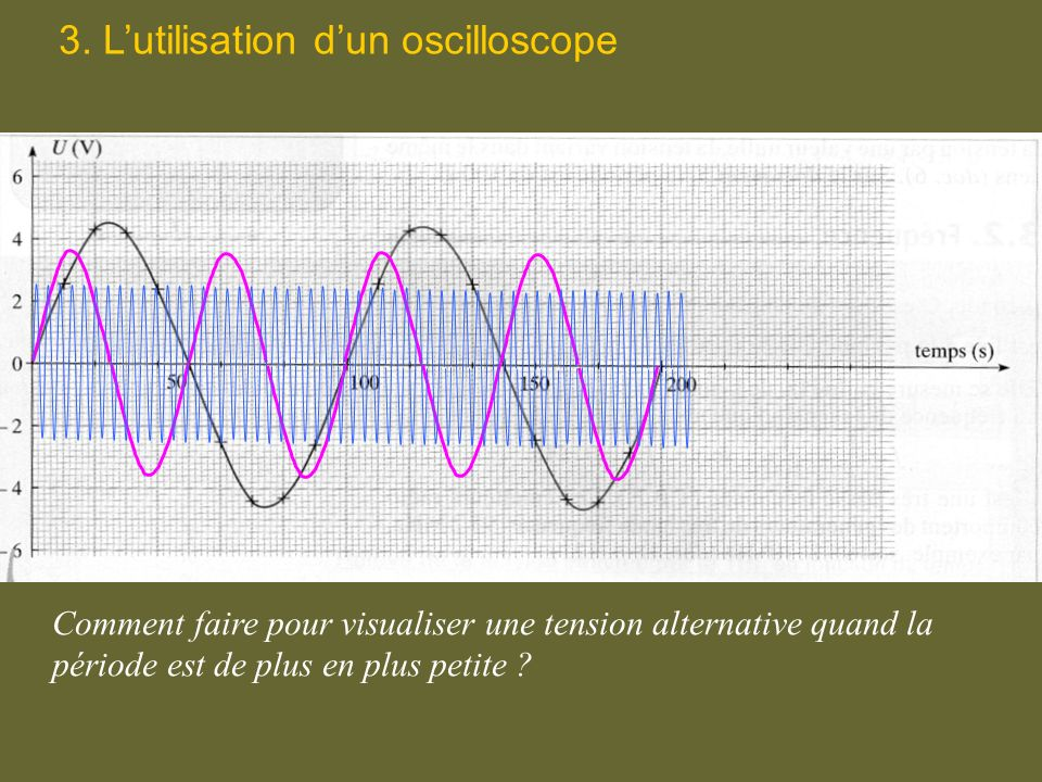 3. L'utilisation d'un oscilloscope