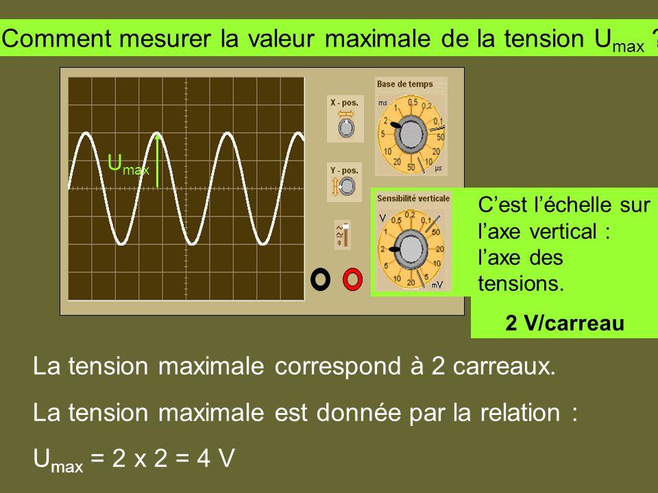 Comment mesurer la valeur maximale de la tension Umax