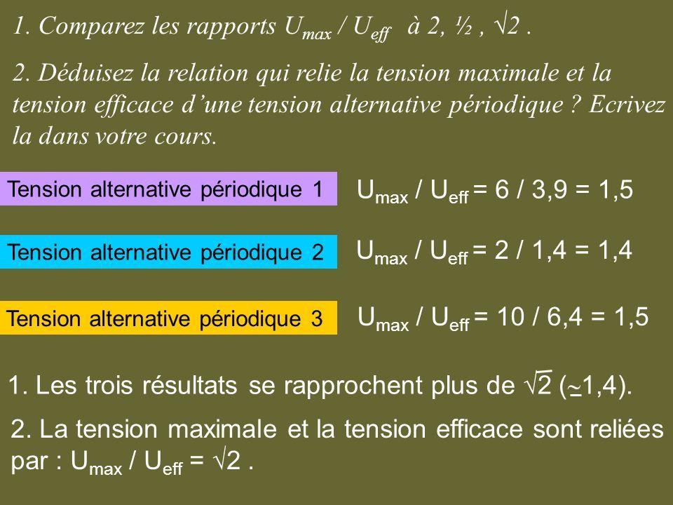 1. Comparez les rapports Umax / Ueff à 2, ½ , √2 .