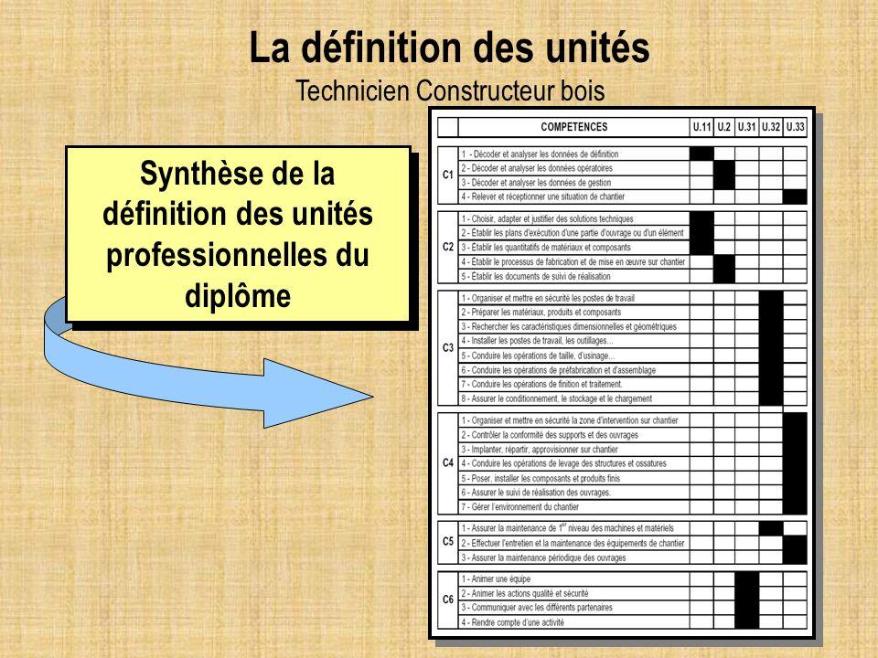 La définition des unités