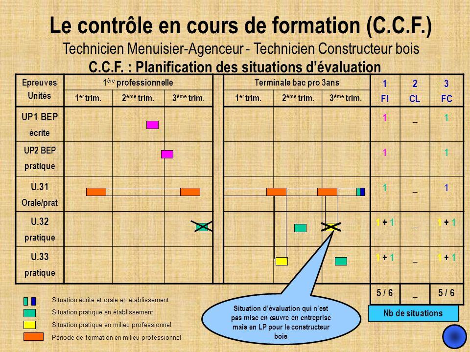 C.C.F. : Planification des situations d'évaluation