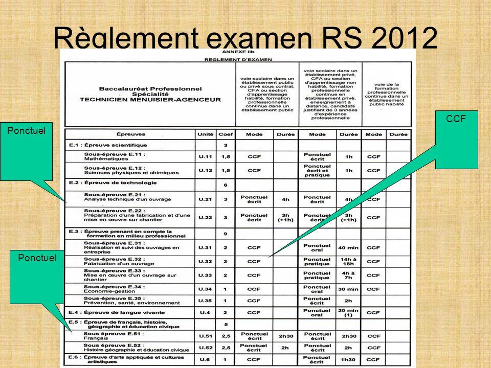 Règlement examen RS 2012 CCF Ponctuel Ponctuel