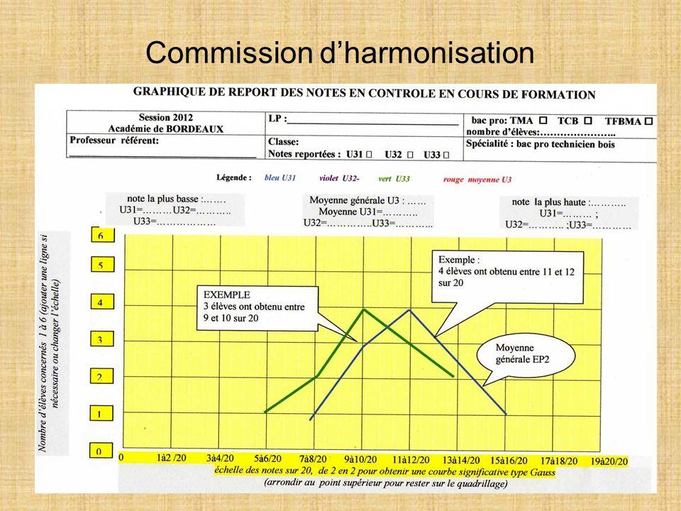 Commission d'harmonisation
